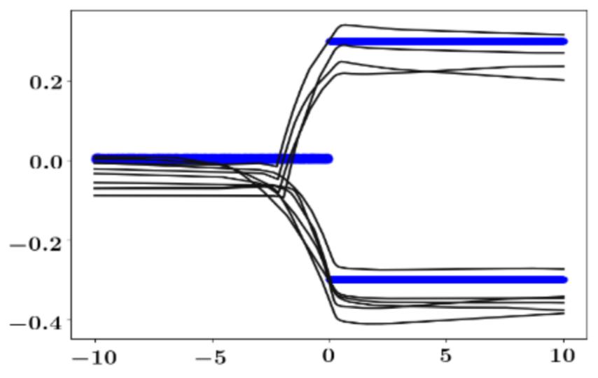 Bayesian Prediction of Future Street Scenes using Synthetic Likelihoods