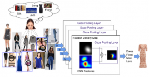 Deep Gaze Pooling: Inferring and Visually Decoding Search Intents From Human Gaze Fixations