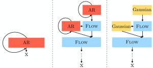 Normalizing Flows with Multi-scale Autoregressive Priors