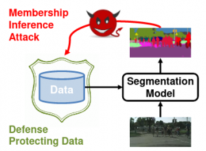 Segmentations-Leak: Membership Inference Attacks and Defenses in Semantic Image Segmentation