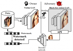 Black-Box Watermarking for Generative Adversarial Networks