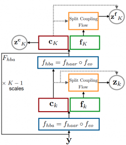 Haar Wavelet based Block Autoregressive Flows for Trajectories