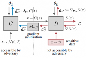 GS-WGAN: A Gradient-Sanitized Approach for Learning Differentially Private Generators