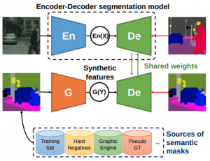 Synthetic Convolutional Features for Improved Semantic Segmentation