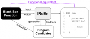 IReEn: Iterative Reverse-Engineering of Black-Box Functions via Neural Program Synthesis