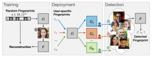 Responsible Disclosure of Generative Models Using Scalable Fingerprinting