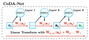 Convolutional Dynamic Alignment Networks for Interpretable Classifications