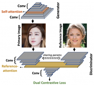Dual Contrastive Loss and Attention for GANs