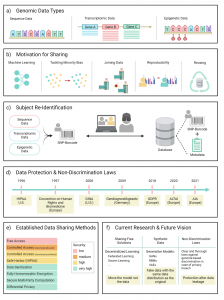 Privacy considerations for sharing genomics data