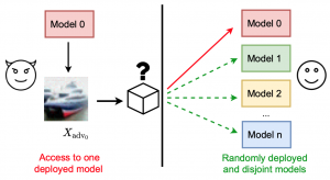"""""""What's in the box?!"""": Deflecting Adversarial Attacks by Randomly Deploying Adversarially-Disjoint Models"""
